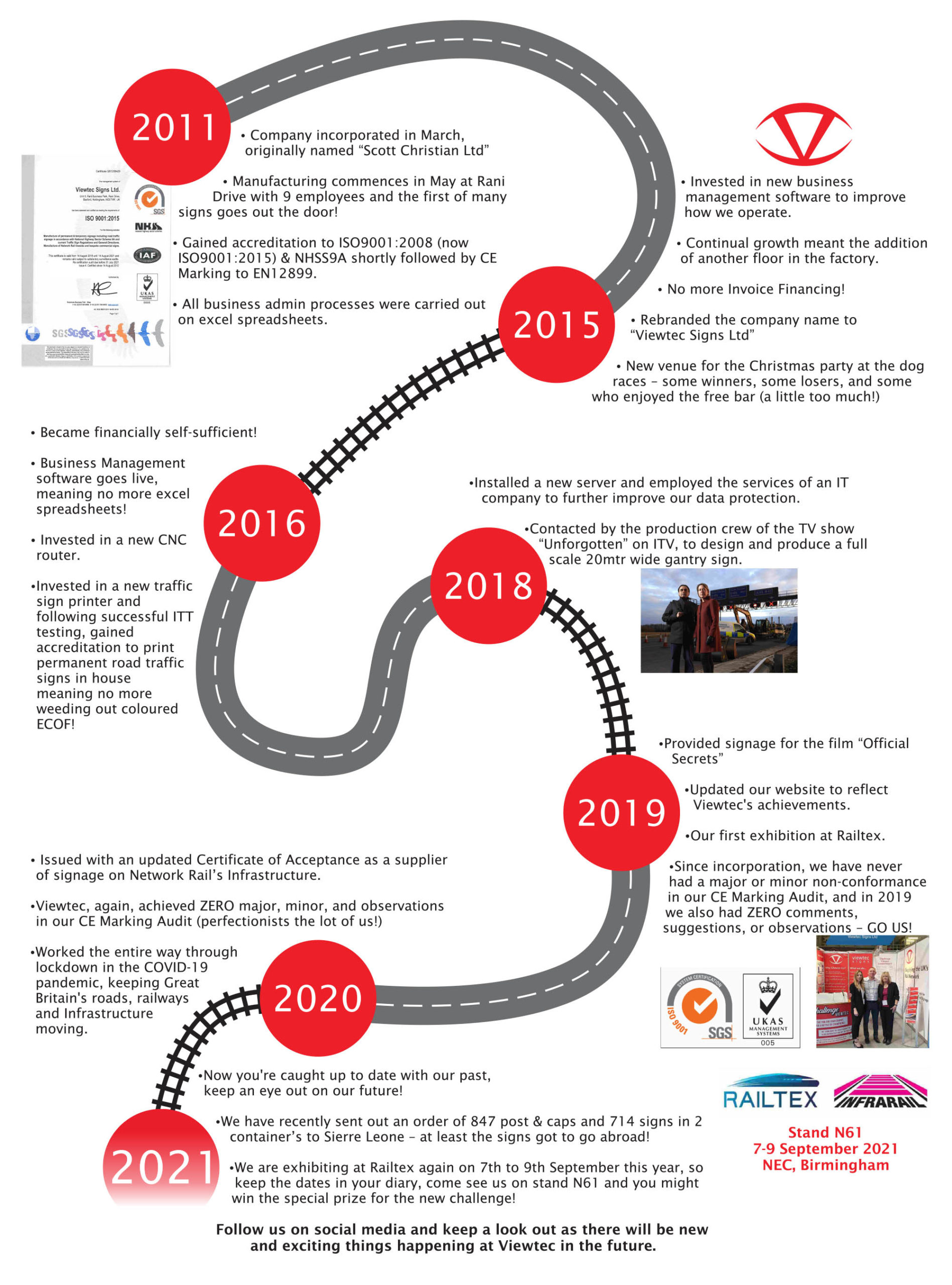Viewtec-signs-company-timeline
